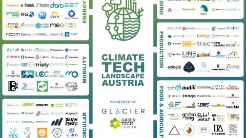 150 grüne Start-Ups auf einen Blick